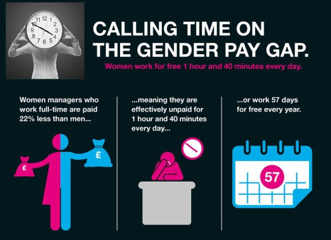 gender pay gap for women athletes essay