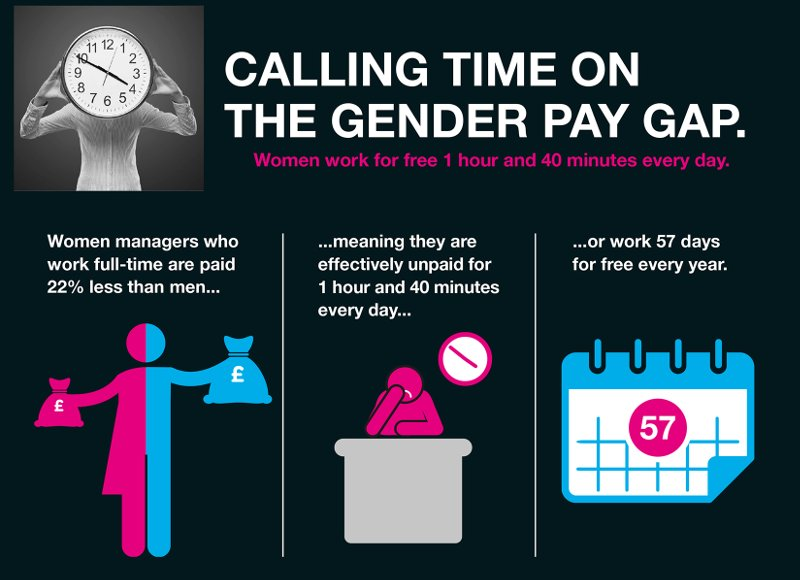 comparing the equality of men and women in the workplace and at home Unicef says gender equality means that women and men at home or in the workplace unfpa conducted a study on gender equality by comparing the text of the.